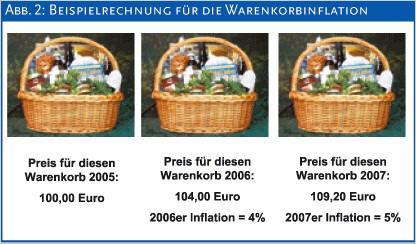 Die Bezeichnung Warenkorb ist in der Wirtschaft immer dann gefragt, wenn es um die Inflationsrate geht. Denn mit dem Warenkorb ist die Summe bestimmter Waren und Dienstleistungen gemeint, deren Preise und Preisentwicklungen zusammengefasst werden.